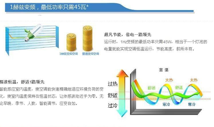 超级节能,相当于一个灯泡的耗电量。智能感应室内温度,使空调能够快速精确的适应环境负荷变化,让体感波动几乎为零。