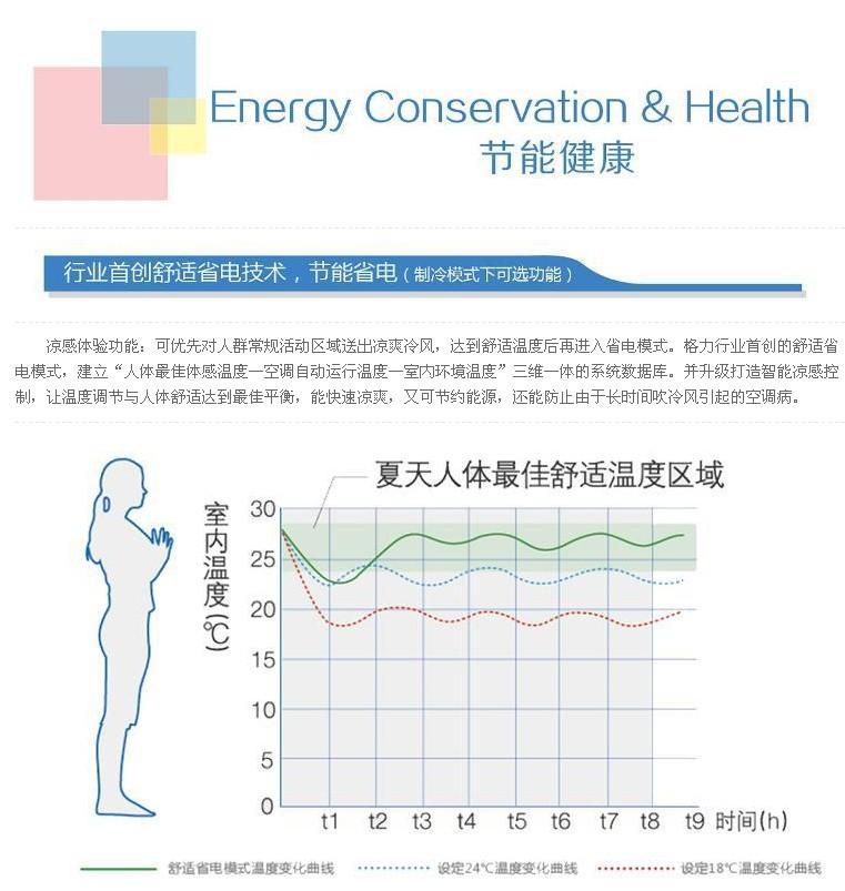 """凉感体验功能可优先对人体常规活动区域送出凉爽冷风,达到舒适温度后再进入省电模式。格力首创的舒适省电模式,建立""""人体最佳体感温度-空调自动运行温度-室内环境温度""""三维一体的系统数据库。并升级打造智能凉感控制,让问度调节与人体舒适达到最佳平衡,快速凉爽又节能,还能防止因长时间吹空调引起的空调病"""