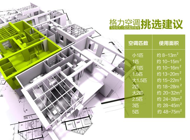 关于格力空调与室内面积匹配关系方面的挑选建议