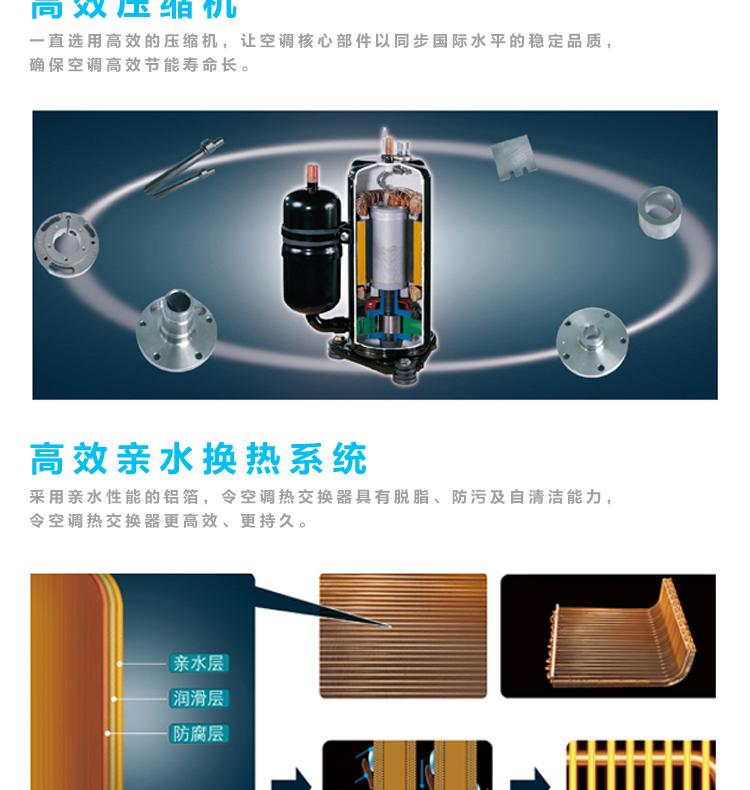 采用高效压缩机,确保空调高效节能寿命长。高效亲水换热系统,令空调热交换器更高效,更持久