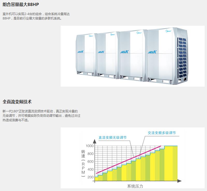 组合容量最大88HP,采用全直流变频技术