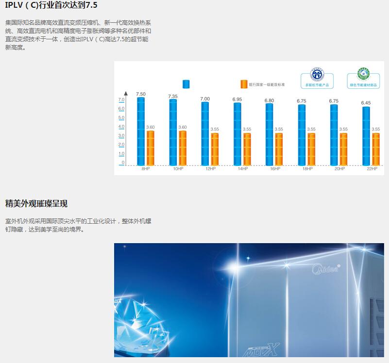 IPLV(C)行业首次达到7.5,精美外观璀璨呈现