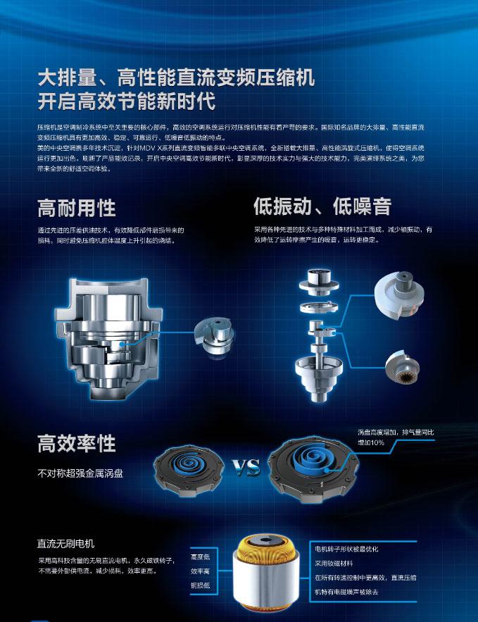 大排量、高性能直流变频压缩机开启高效节能新时代,耐用性高,低震动、低噪音,效率极高