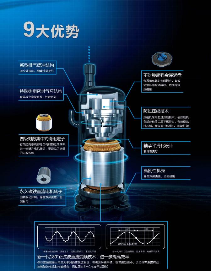 美的Xi别墅专用直流变频MDV-224W/DSN1-8U0的九大优势